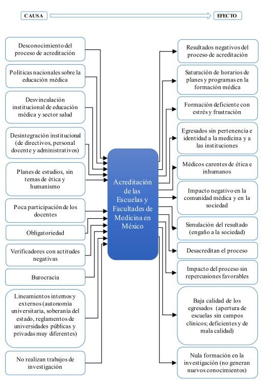 Análisis causa-efecto. Diagrama de Demócrito (Quien sustentaba que existen interconexiones de la realidad como cadenas)