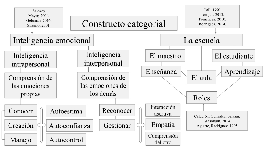 Constructo categorial